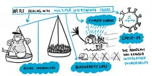 """An illustration with a speech bubble: """"We're dealing with multiple intertwined crises""""  with scales and illustrations depicting climate change, COVID-19, rising inequalities and biodiversity loss"""