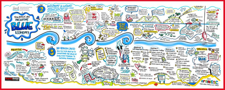 Illustration from the 'Towards an inclusive blue economy' event hosted by IIED